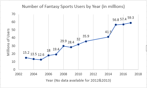 fantasy sports graph